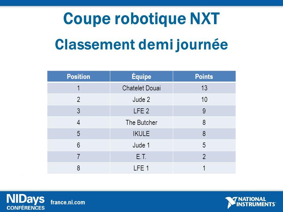 france.ni.com Coupe robotique NXT Classement demi journée PositionÉquipePoints 1Chatelet Douai13 2Jude 210 3LFE 29 4The Butcher8 5IKULE8 6Jude 15 7E.T.2 8LFE 11