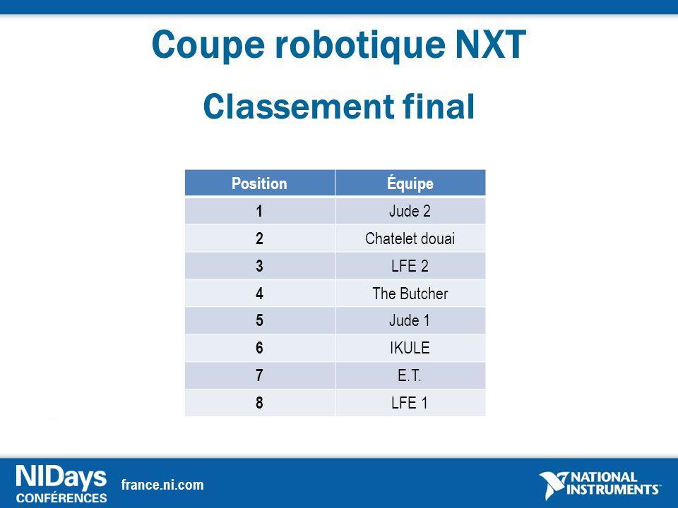 france.ni.com Coupe robotique NXT Classement final PositionÉquipe 1 Jude 2 2 Chatelet douai 3 LFE 2 4 The Butcher 5 Jude 1 6 IKULE 7 E.T.