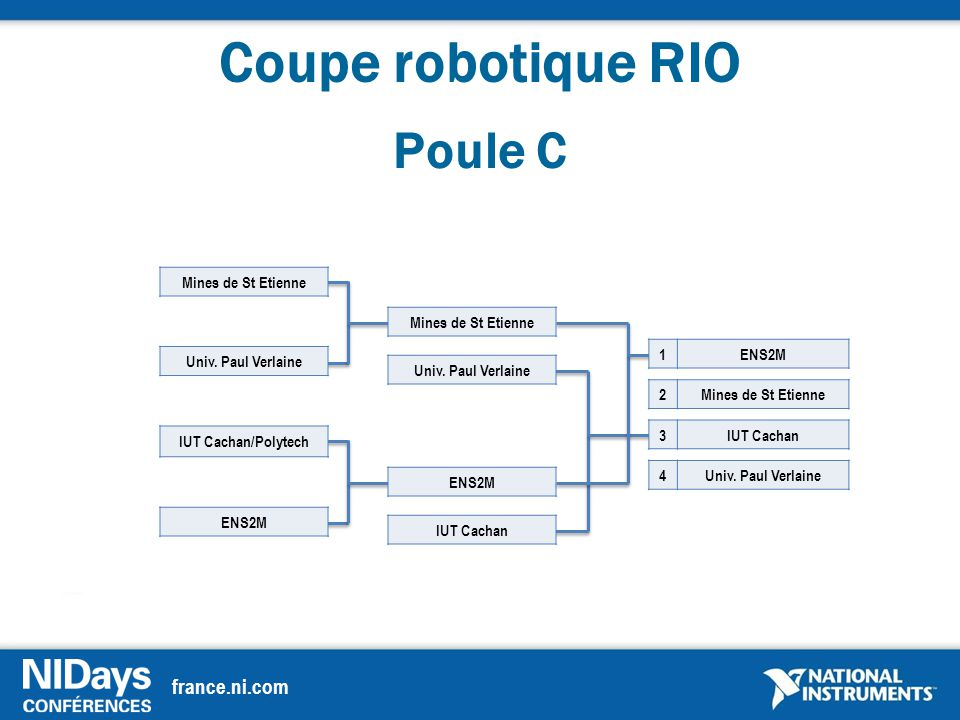 france.ni.com Coupe robotique RIO Poule C IUT Cachan/Polytech Mines de St Etienne Univ.