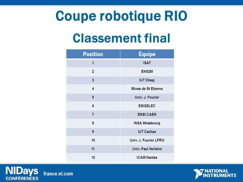 france.ni.com Coupe robotique RIO Classement final PositionÉquipe 1ISAT 2ENS2M 3IUT Orsay 4Mines de St Etienne 5Univ.