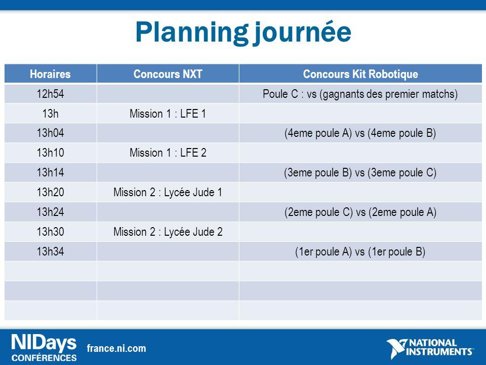 france.ni.com Planning journée HorairesConcours NXTConcours Kit Robotique 12h54Poule C : vs (gagnants des premier matchs) 13hMission 1 : LFE 1 13h04(4eme poule A) vs (4eme poule B) 13h10Mission 1 : LFE 2 13h14(3eme poule B) vs (3eme poule C) 13h20Mission 2 : Lycée Jude 1 13h24(2eme poule C) vs (2eme poule A) 13h30Mission 2 : Lycée Jude 2 13h34(1er poule A) vs (1er poule B)