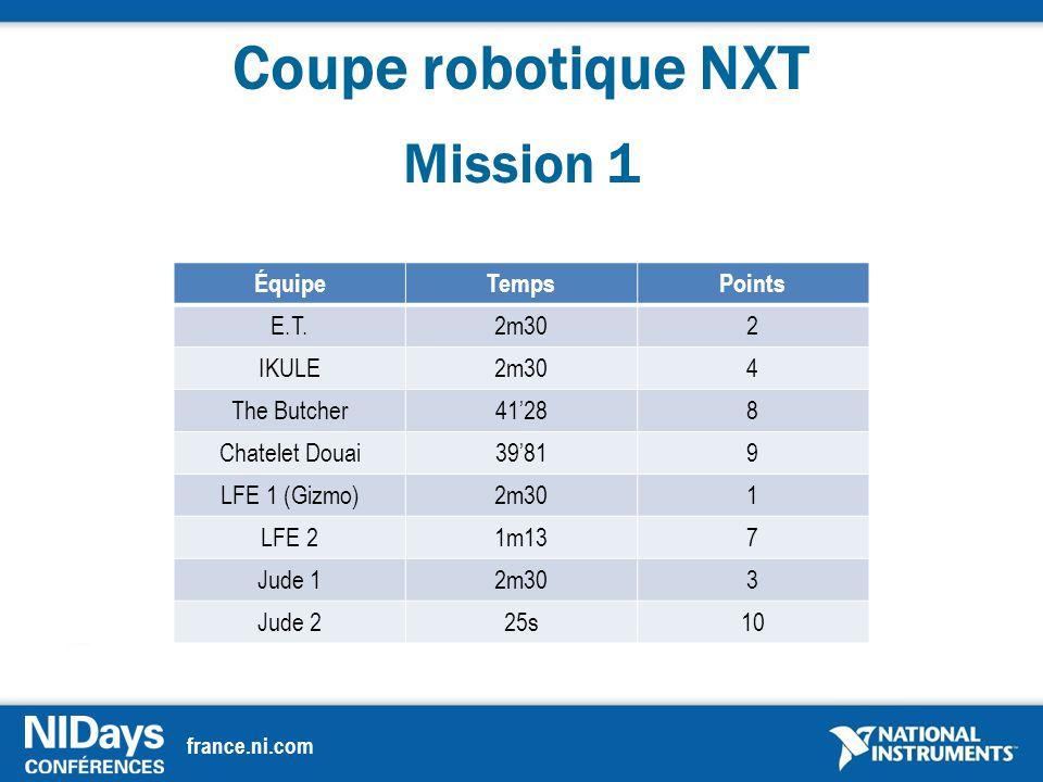 france.ni.com Coupe robotique NXT Mission 1 ÉquipeTempsPoints E.T.2m302 IKULE2m304 The Butcher41'288 Chatelet Douai39'819 LFE 1 (Gizmo)2m301 LFE 21m137 Jude 12m303 Jude 225s10