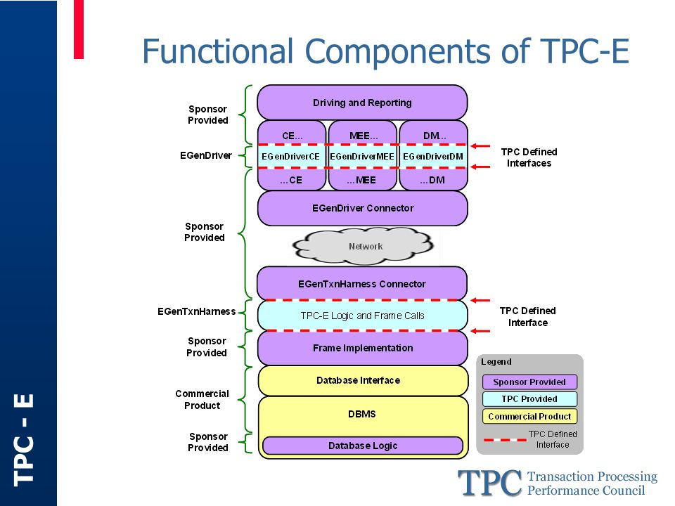TPC - E Functional Components of TPC-E