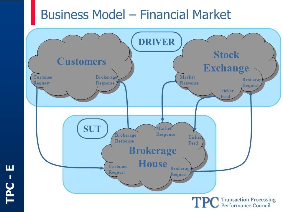 TPC - E Business Model – Comparison TPC-C Wholesale supplier Organized by Warehouses Districts Customers TPC-E Brokerage house Organized by Customers Accounts Securities