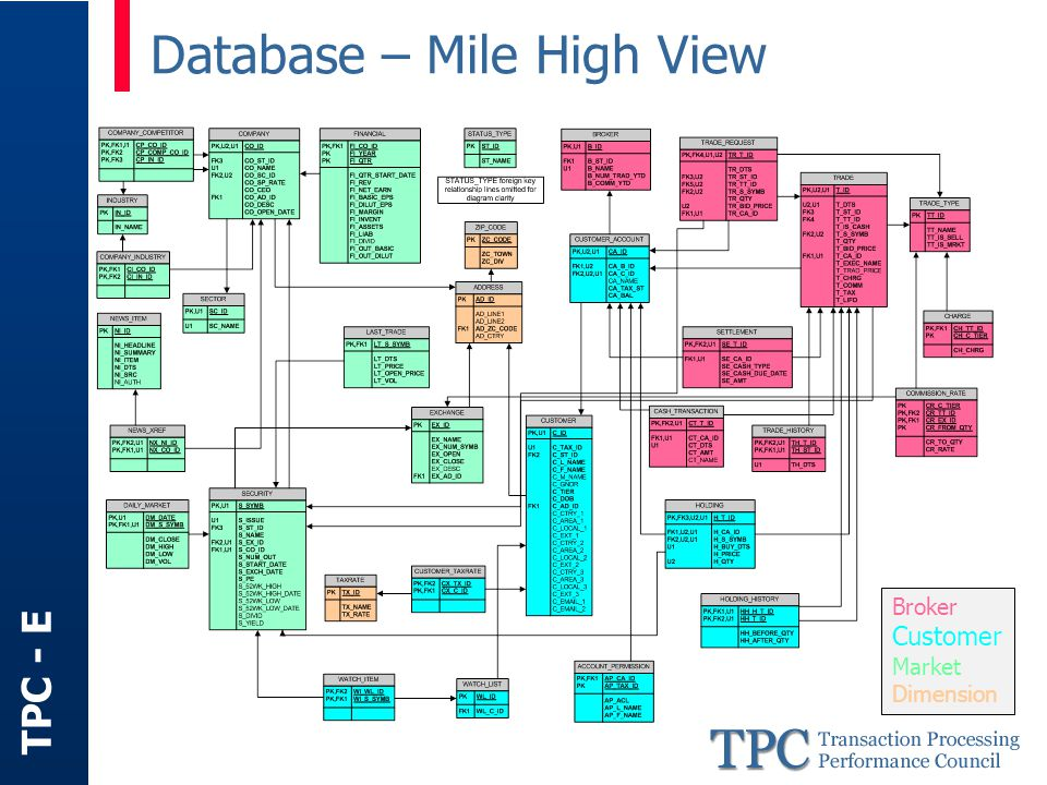 TPC - E Database – Content Populated with pseudo-real data Distributions based on: –2000 U.S.