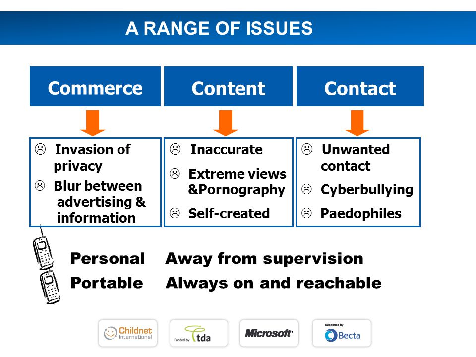 ContentContact Commerce  Inaccurate  Extreme views &Pornography  Self-created  Unwanted contact  Cyberbullying  Paedophiles  Invasion of privacy  Blur between advertising & information Portable Always on and reachable Personal Away from supervision A RANGE OF ISSUES