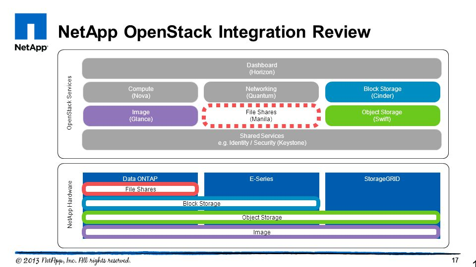 17 NetApp OpenStack Integration Review 17 NetApp Hardware Data ONTAP OpenStack Services Dashboard (Horizon) Shared Services e.g.