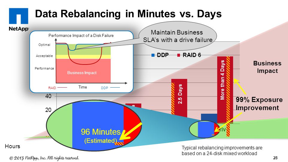 28 Data Rebalancing in Minutes vs.