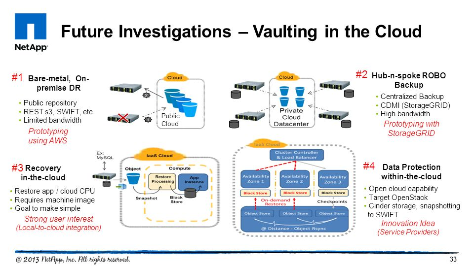 33 Future Investigations – Vaulting in the Cloud Hub-n-spoke ROBO Backup Recovery in-the-cloud Bare-metal, On- premise DR Public Cloud Data Protection within-the-cloud Centralized Backup CDMI (StorageGRID) High bandwidth Public repository REST s3, SWIFT, etc Limited bandwidth Restore app / cloud CPU Requires machine image Goal to make simple Open cloud capability Target OpenStack Cinder storage, snapshotting to SWIFT Prototyping using AWS Prototyping with StorageGRID Strong user interest (Local-to-cloud integration) Innovation Idea (Service Providers) #1 #2 #3 #4