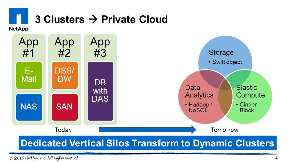 4 3 Clusters  Private Cloud Dedicated Vertical Silos Transform to Dynamic Clusters Today Tomorrow