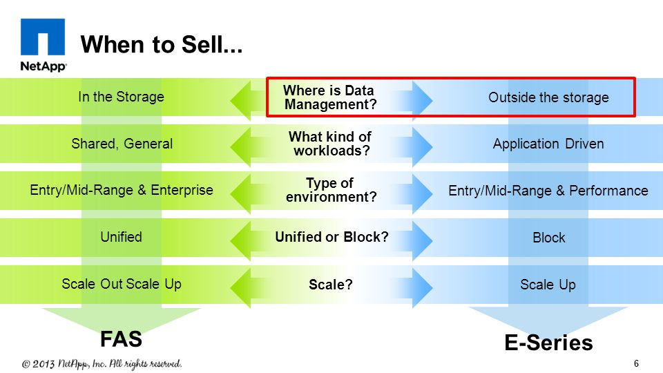 6 When to Sell... FAS Where is Data Management. What kind of workloads.