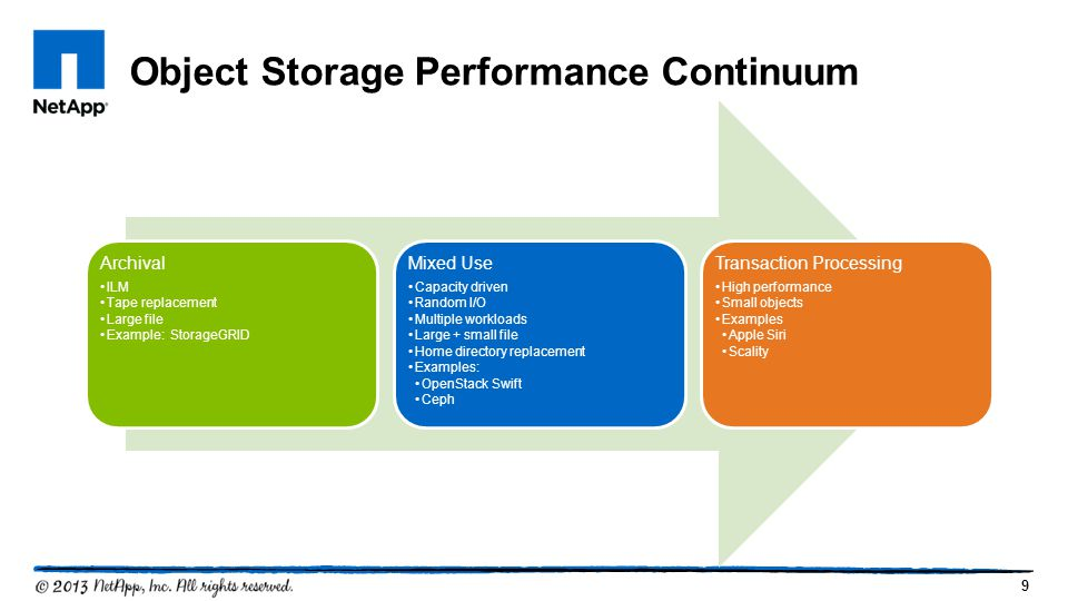 9 Object Storage Performance Continuum Archival ILM Tape replacement Large file Example: StorageGRID Mixed Use Capacity driven Random I/O Multiple workloads Large + small file Home directory replacement Examples: OpenStack Swift Ceph Transaction Processing High performance Small objects Examples Apple Siri Scality