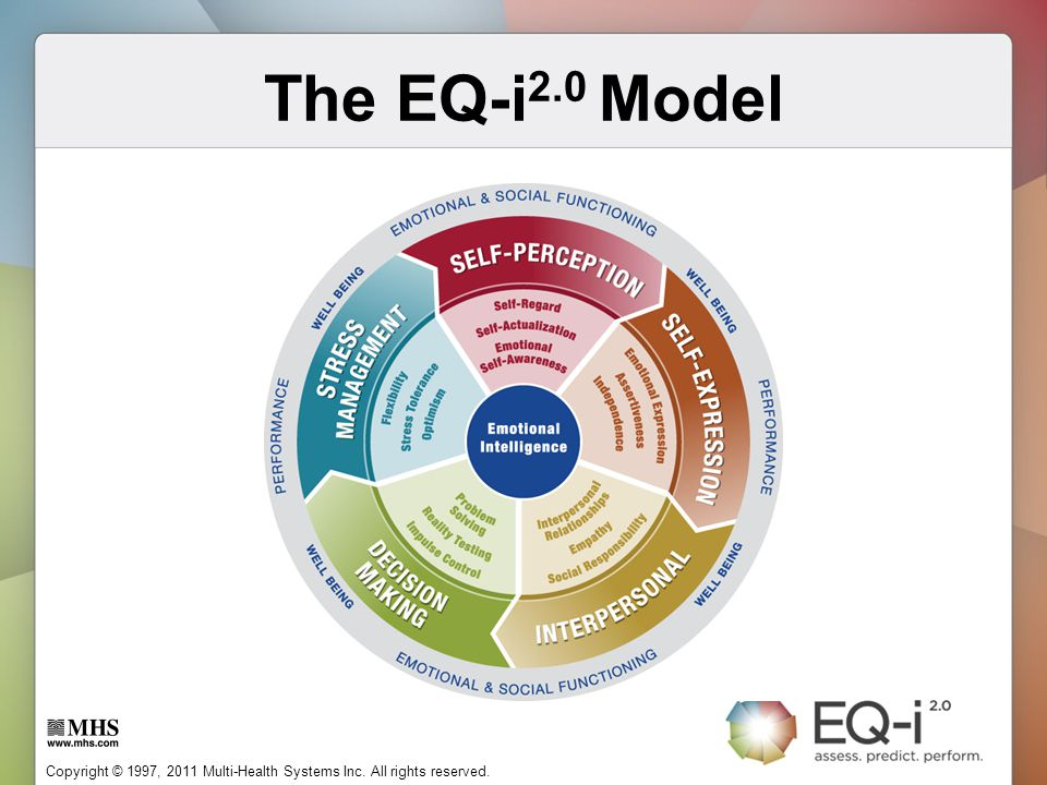 Copyright © 1997, 2011 Multi-Health Systems Inc. All rights reserved. The EQ-i 2.0 Model
