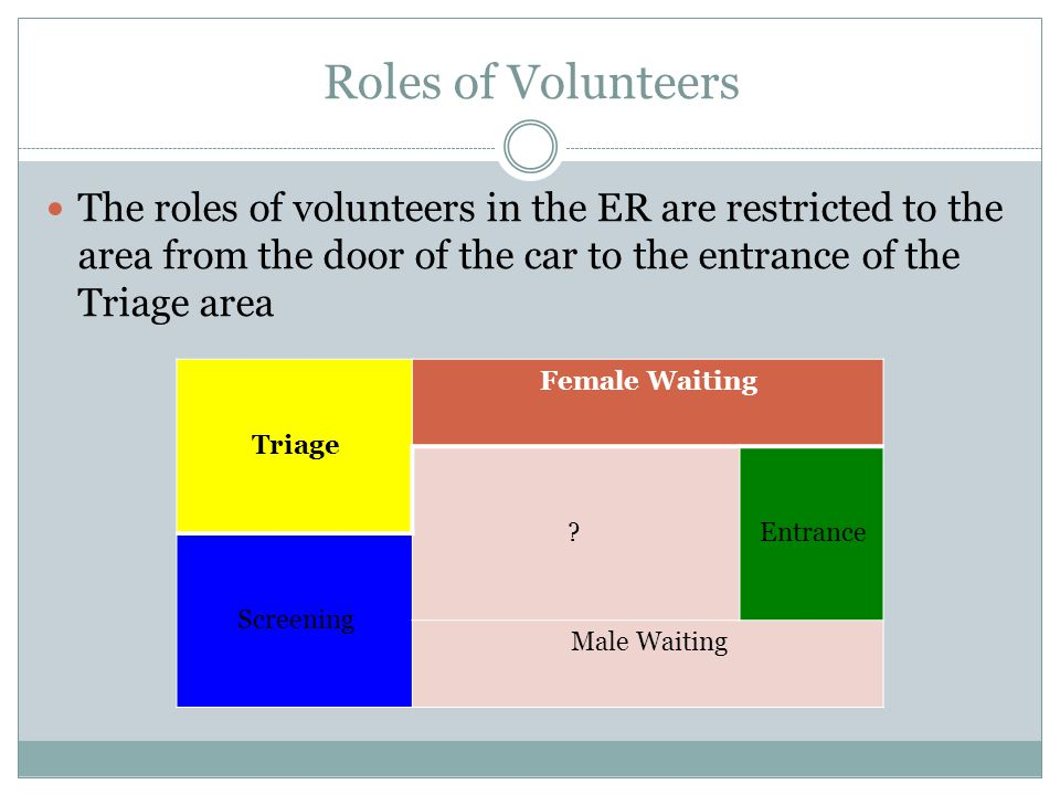 Roles of Volunteers The roles of volunteers in the ER are restricted to the area from the door of the car to the entrance of the Triage area Triage Female Waiting ?Entrance Screening Male Waiting