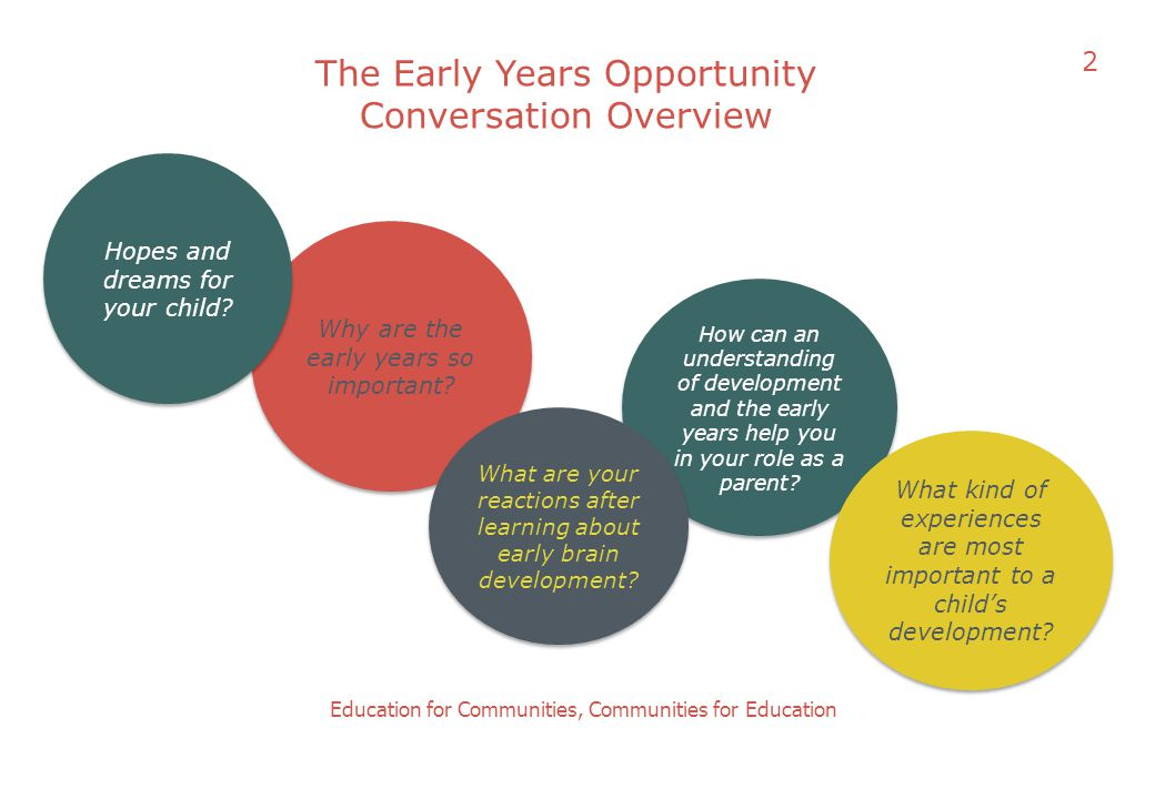 The Early Years Opportunity Conversation Overview Education for Communities, Communities for Education Why are the early years so important? How can a