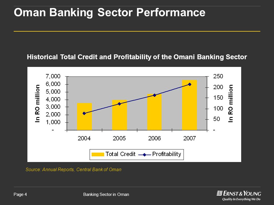 Banking Sector in OmanPage 4 Oman Banking Sector Performance Historical Total Credit and Profitability of the Omani Banking Sector Source: Annual Repo