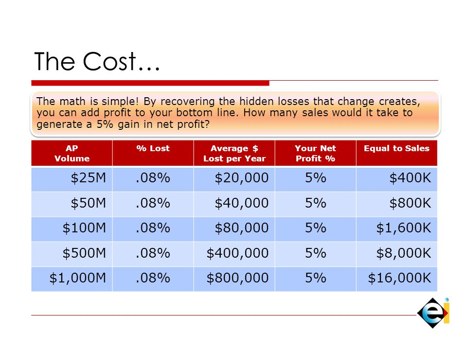 The Cost… The math is simple.