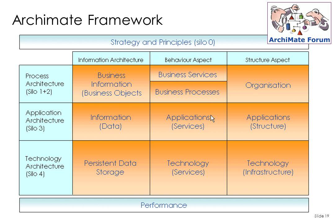 Slide 19 Archimate Framework