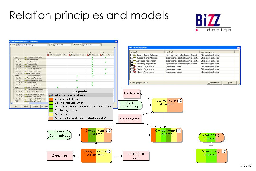 Slide 52 Relation principles and models
