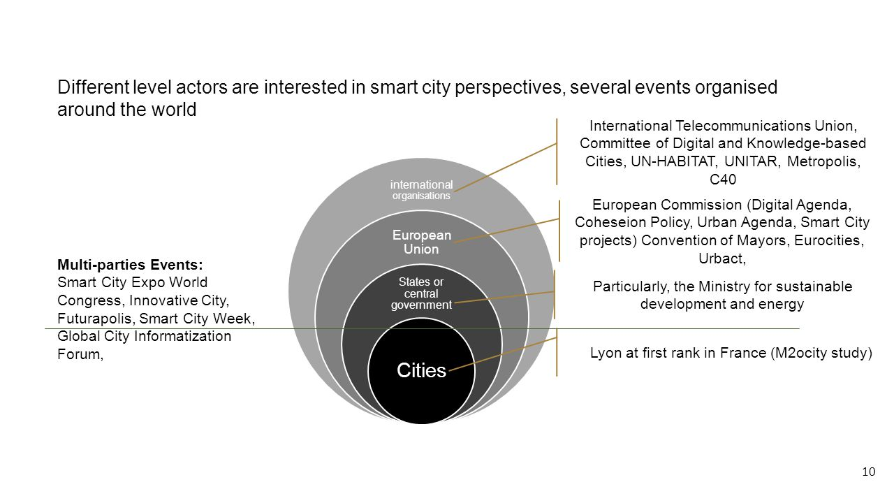 Different level actors are interested in smart city perspectives, several events organised around the world international organisations European Union States or central government Cities Lyon at first rank in France (M2ocity study) Particularly, the Ministry for sustainable development and energy International Telecommunications Union, Committee of Digital and Knowledge-based Cities, UN-HABITAT, UNITAR, Metropolis, C40 European Commission (Digital Agenda, Coheseion Policy, Urban Agenda, Smart City projects) Convention of Mayors, Eurocities, Urbact, Multi-parties Events: Smart City Expo World Congress, Innovative City, Futurapolis, Smart City Week, Global City Informatization Forum, 10