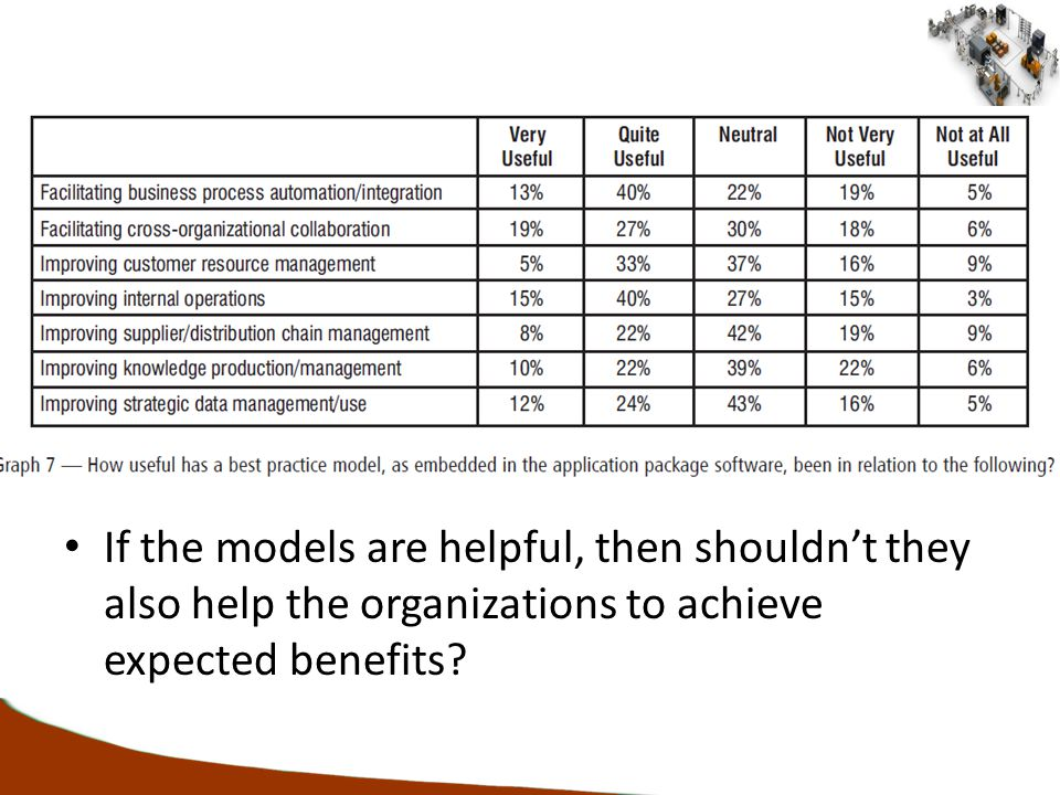 If the models are helpful, then shouldn't they also help the organizations to achieve expected benefits?