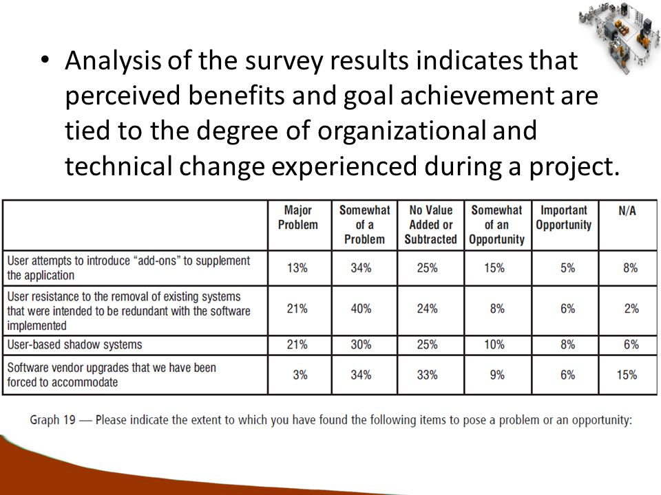 Analysis of the survey results indicates that perceived benefits and goal achievement are tied to the degree of organizational and technical change experienced during a project.