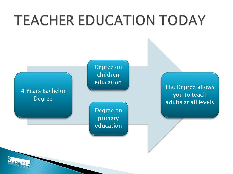 4 Years Bachelor Degree Degree on children education Degree on primary education The Degree allows you to teach adults at all levels