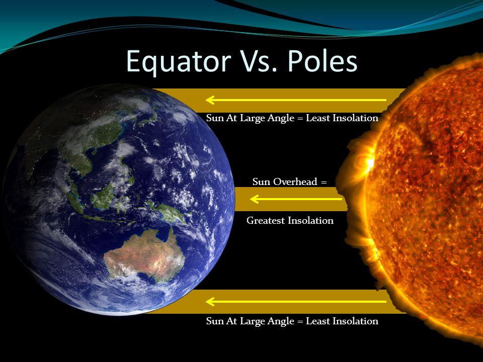 Equator Vs. Poles Sun Overhead = Greatest Insolation Sun At Large Angle = Least Insolation