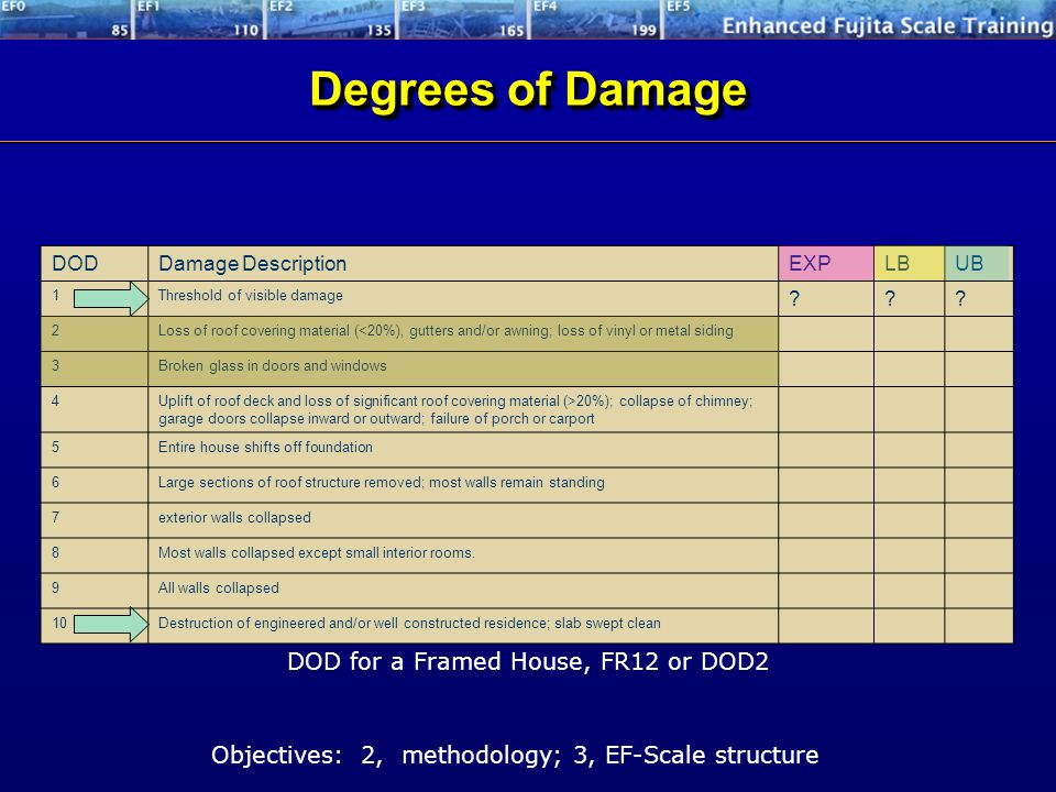 DODDamage DescriptionEXPLBUB 1Threshold of visible damage ??? 2Loss of roof covering material (<20%), gutters and/or awning; loss of vinyl or metal si