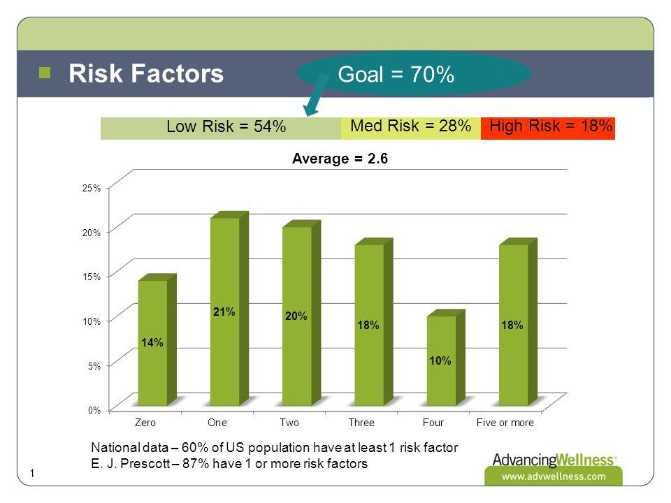 Risk Factors 1 National data – 60% of US population have at least 1 risk factor E. J. Prescott – 87% have 1 or more risk factors Low Risk = 54% Med Ri