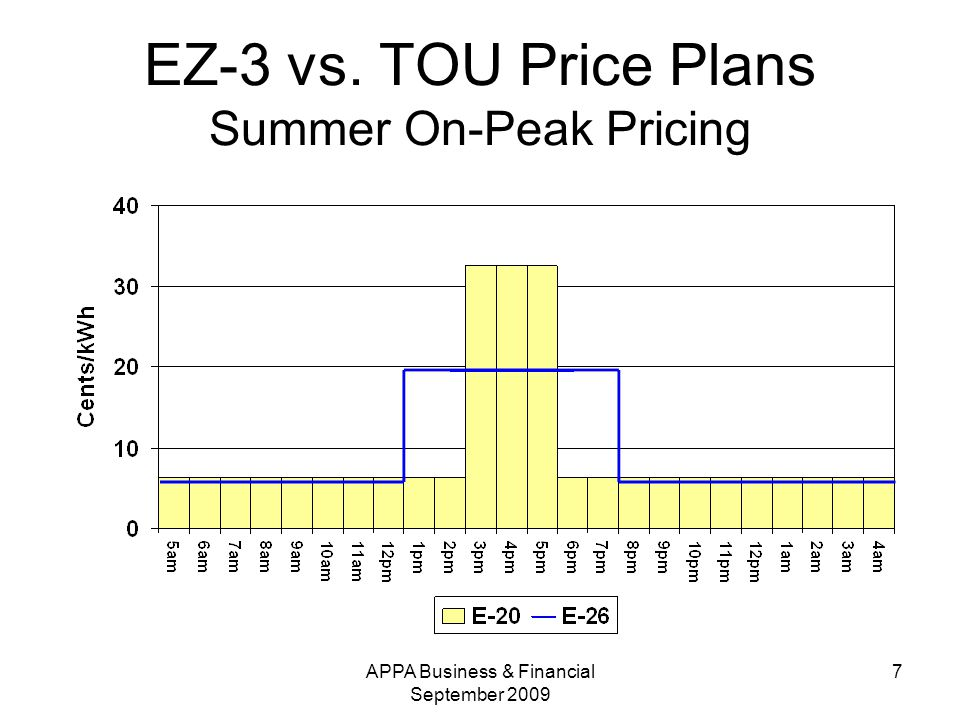 APPA Business & Financial September EZ-3 vs. TOU Price Plans Summer On-Peak Pricing