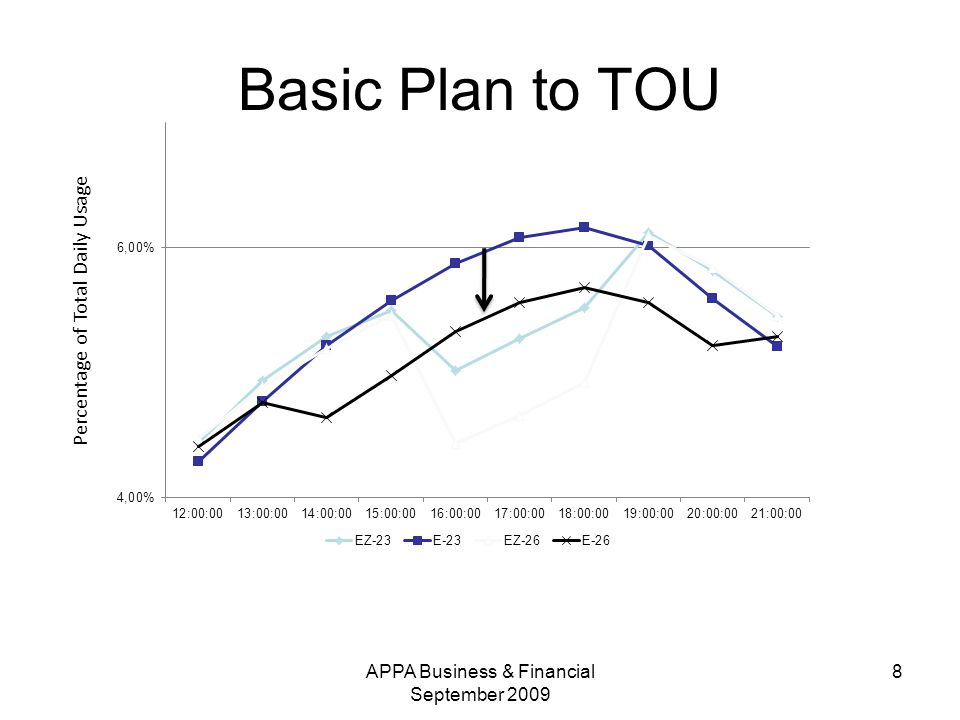 Basic Plan to TOU Percentage of Total Daily Usage 8APPA Business & Financial September 2009