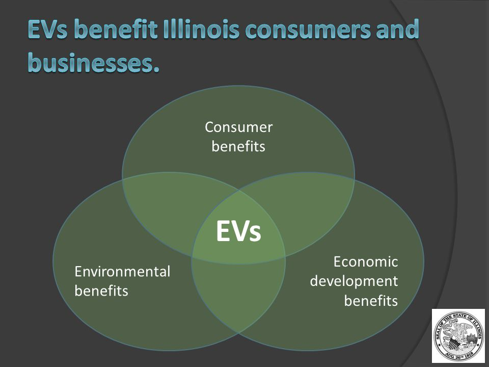 Consumer benefits Environmental benefits Economic development benefits EVs