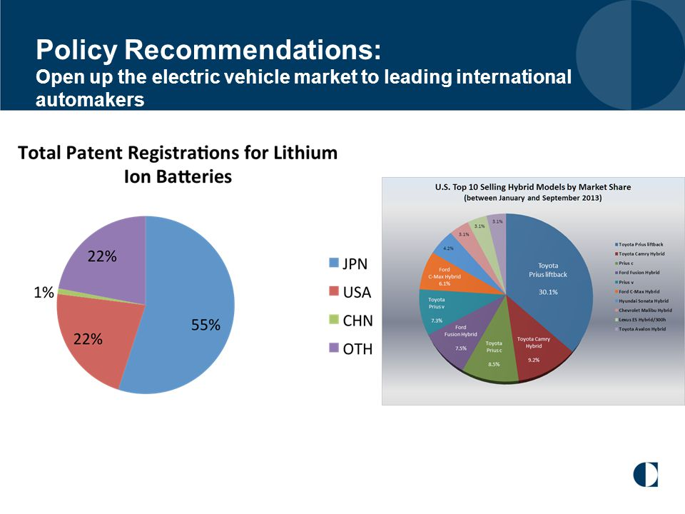 Policy Recommendations: Open up the electric vehicle market to leading international automakers