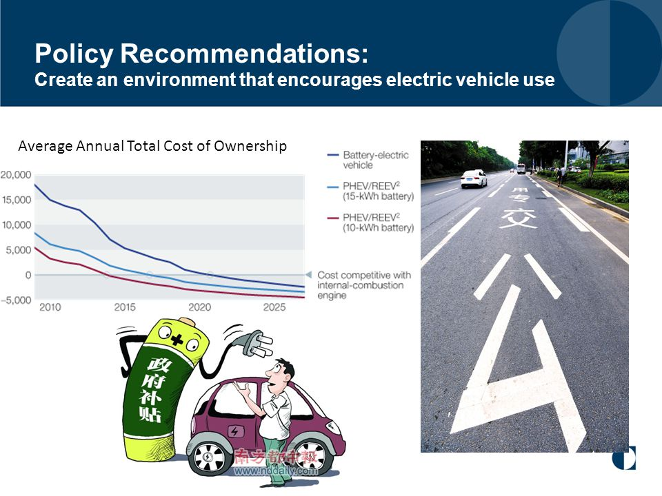 Policy Recommendations: Create an environment that encourages electric vehicle use Average Annual Total Cost of Ownership