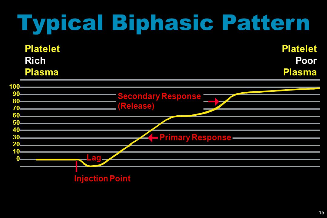 15 Typical Biphasic Pattern 100 90 80 70 60 50 40 30 20 10 0 Platelet Rich Plasma Platelet Poor Plasma Secondary Response (Release) Primary Response I