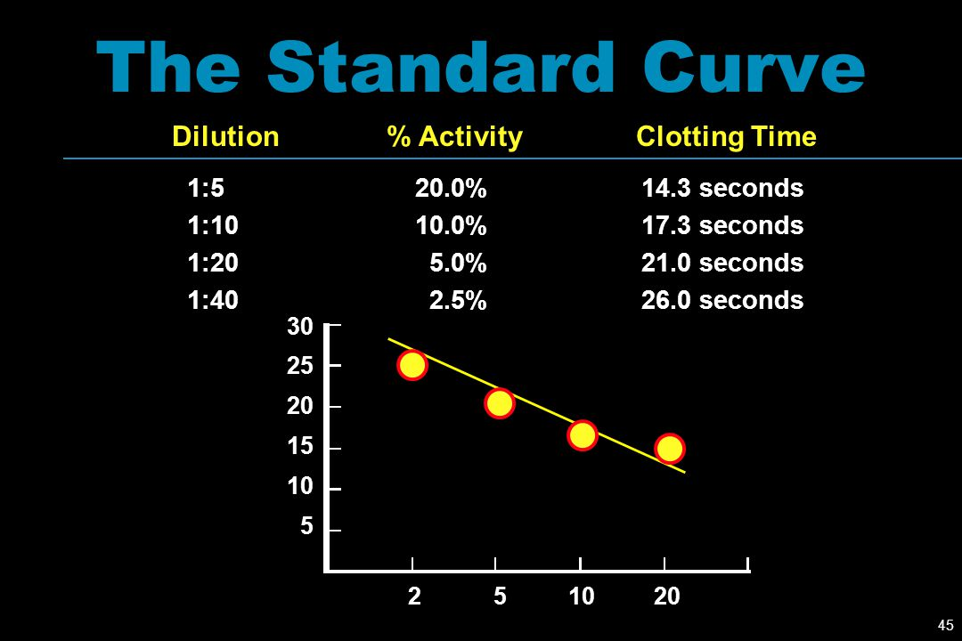45 The Standard Curve Dilution% ActivityClotting Time 1:520.0%14.3 seconds 1:1010.0%17.3 seconds 1:205.0%21.0 seconds 1:402.5%26.0 seconds 30 25 20 15