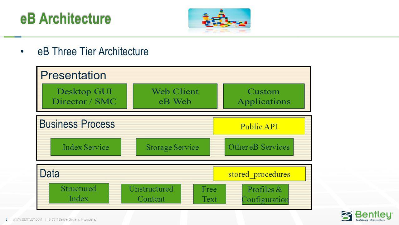 3 | WWW.BENTLEY.COM | © 2014 Bentley Systems, Incorporated eB Architecture eB Three Tier Architecture Business Process Index ServiceStorage Service Other eB Services Public API Data Structured Index Free Text Profiles & Configuration Unstructured Content stored_procedures