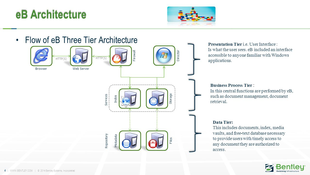 4 | WWW.BENTLEY.COM | © 2014 Bentley Systems, Incorporated eB Architecture Flow of eB Three Tier Architecture Firewall BrowserWeb Server Metadata File