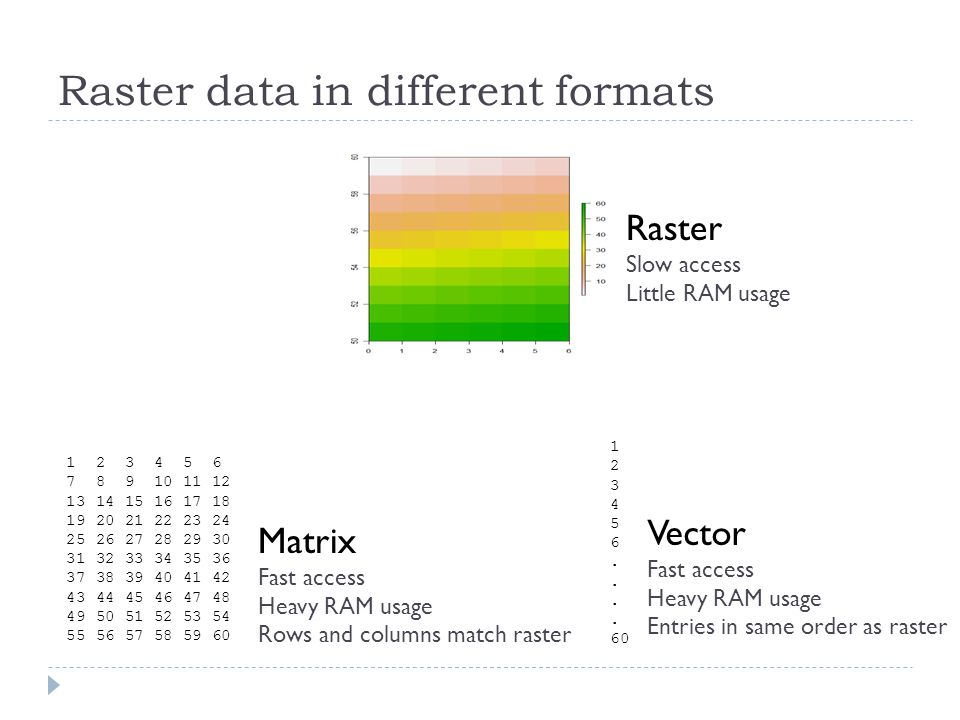 Raster data in different formats Raster Slow access Little RAM usage 1 2 3 4 5 6 7 8 9 10 11 12 13 14 15 16 17 18 19 20 21 22 23 24 25 26 27 28 29 30 31 32 33 34 35 36 37 38 39 40 41 42 43 44 45 46 47 48 49 50 51 52 53 54 55 56 57 58 59 60 Matrix Fast access Heavy RAM usage Rows and columns match raster 1 2 3 4 5 6.