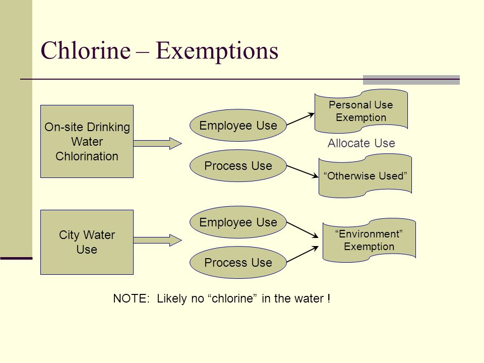 """Chlorine – Exemptions On-site Drinking Water Chlorination City Water Use Employee Use Process Use Allocate Use Personal Use Exemption """"Otherwise Used"""""""
