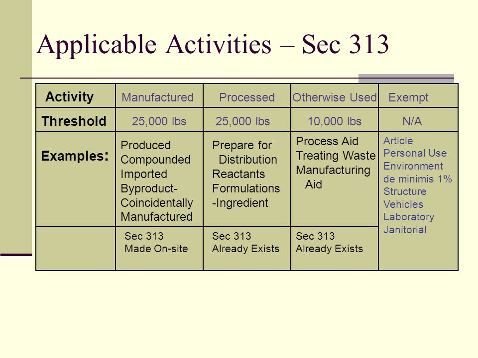 Applicable Activities Activity Threshold Examples: ManufacturedProcessedOtherwise Used 25,000 lbs 10,000 lbs Byproduct- Coincidentally Manufactured Ingredient Process Aid Treating Waste Wastewater: Nitrate Ammonia Natural Gas Combustion: Benzo (g,h,i) perylene Mercury Lead Sodium Nitrite Chlorine Ammonia Methanol
