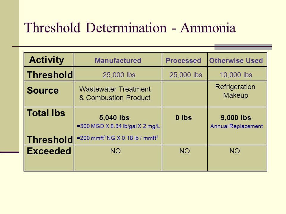 Persistent Bioaccumulative Toxics (PBT)