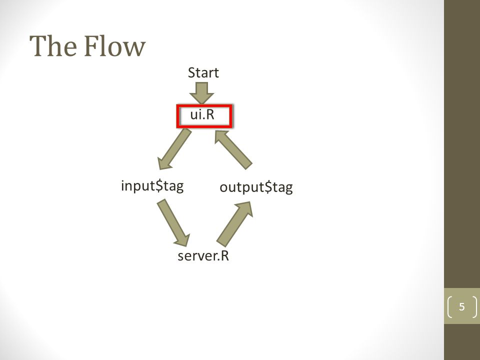 The Flow ui.R input$tag server.R output$tag Start 5