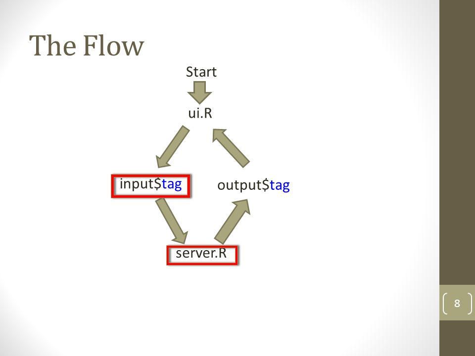 The Flow ui.R input$tag server.R output$tag Start 8