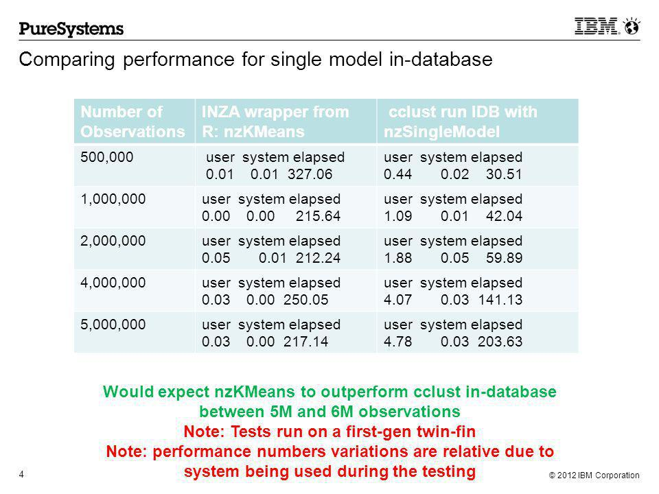 © 2012 IBM Corporation 5 Bulk-parallel execution of cclust (10K observations for each) Number of Models cclust run IDB with nzBulkModel Average time per model 50user system elapsed 0.02 0.00 6.18 0.1236 100user system elapsed 0.03 0.00 7.23 0.0723 500user system elapsed 0.00 0.02 14.25 0.0285 In general, these results would be significantly superior to running cclust serially in a dedicated environment simply due to R execution overhead and accounting for additional time required for data movement and/or partitioning