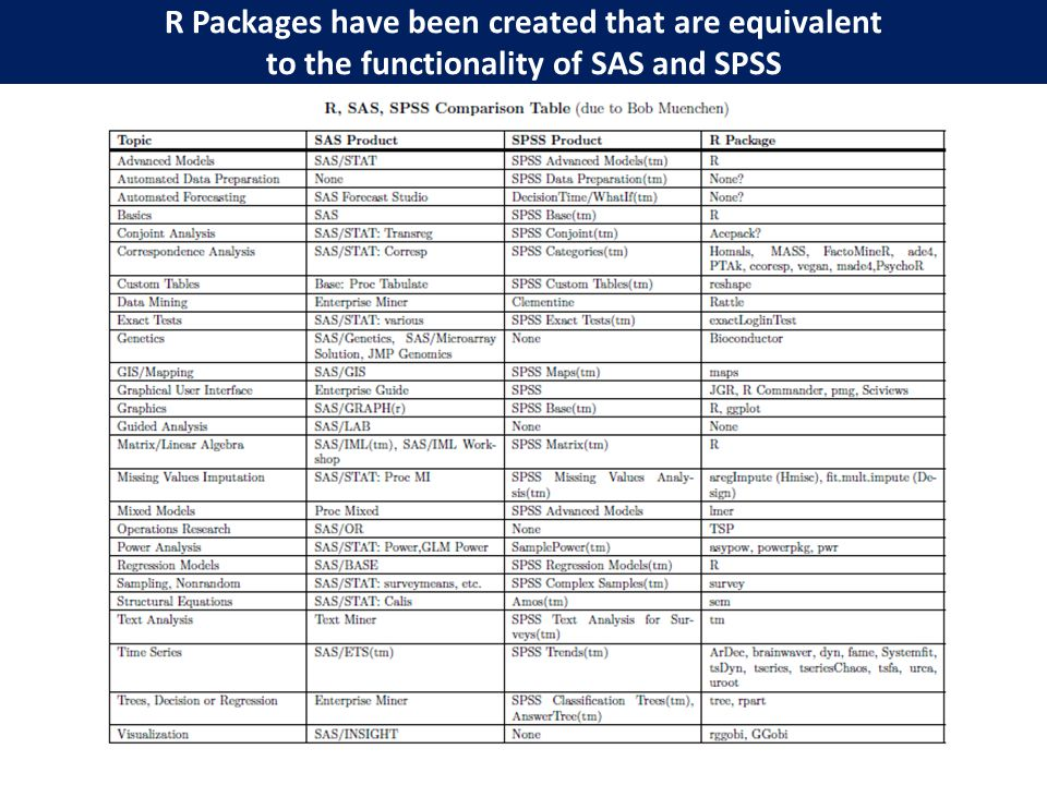 R Packages have been created that are equivalent to the functionality of SAS and SPSS