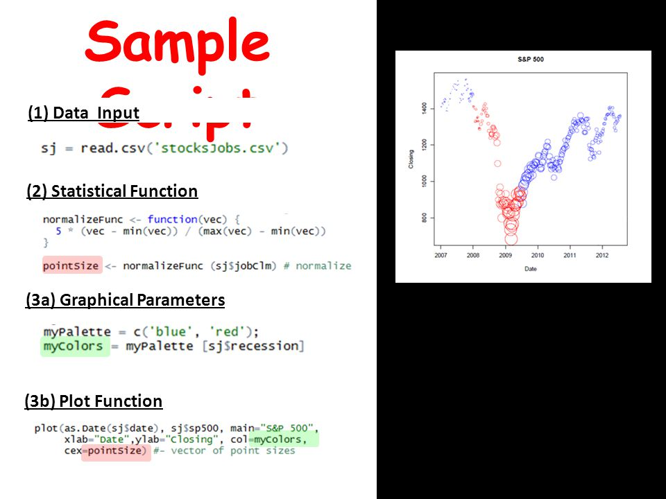 (3a) Graphical Parameters (2) Statistical Function (3b) Plot Function Sample Script (1) Data Input