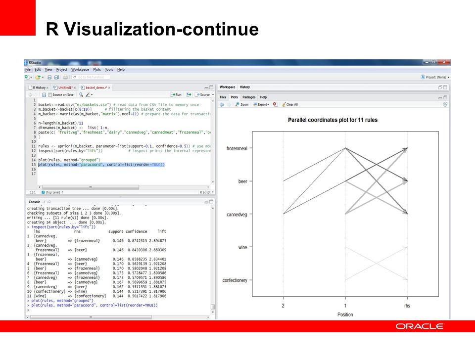 R Visualization-continue