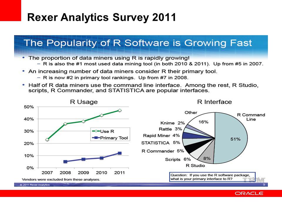 Rexer Analytics Survey 2011